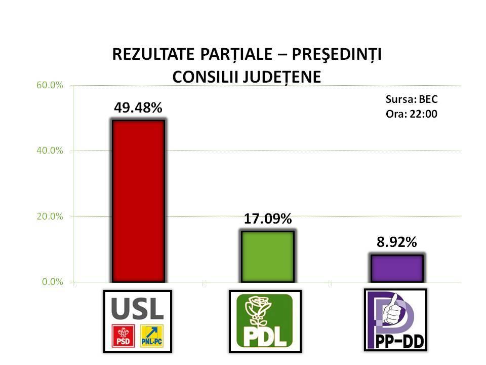 rezultatul alegerilor btc