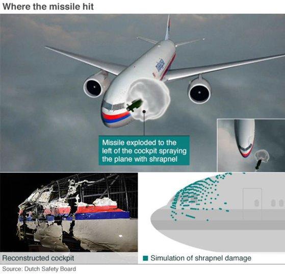 Imaginea articolului Rusia respinge informaţiile conform cărora avionul MH17 a fost doborât de rachete ale armatei ruse