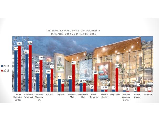 ANALIZĂ Mediafax Monitorizare: AFI Palace Cotroceni - cel mai citat mall în presa online în ianuarie - FOTO
