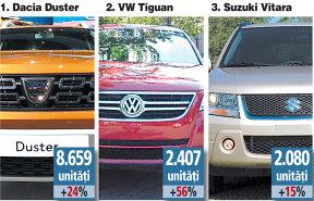Românii au prins gustul maşinilor înalte: una din patru maşini vândute anul trecut a fost un SUV. Care sunt mărcile din top 3