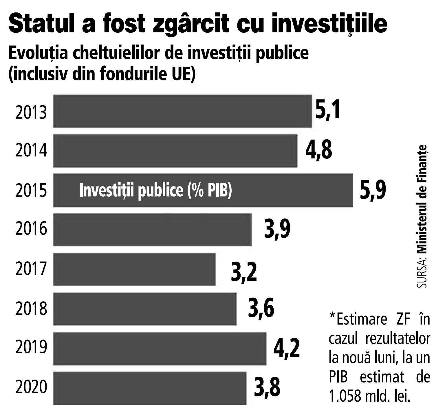 Investiții în proiecte profitabile. Unde să investești bani sau cea mai profitabilă investiție