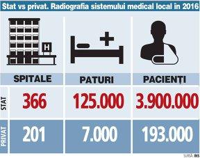 Haosul din sistemul public de sănătate aduce mai mulţi pacienţi în spitalele private, plus 20% în 2016