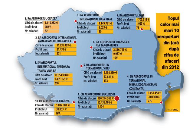 Harta Aeroporturilor Din Romania Doar Trei Au Afaceri Mai Mari De