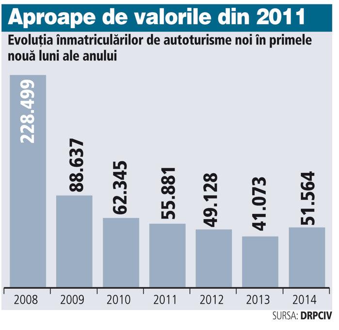 Evoluţia �nmatriculărilor de autoturisme noi �n perioada 2008-2014