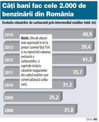 Evoluţia vânzărilor de carburanţi prin intermediul staţiilor (2008-2014)