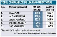 Topul companiilor de leasing operaţional (CA 2013, 2014)