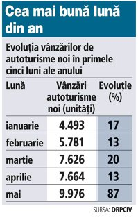Evoluţia vânzărilor de autoturisme noi în perioada ian. - mai 2015