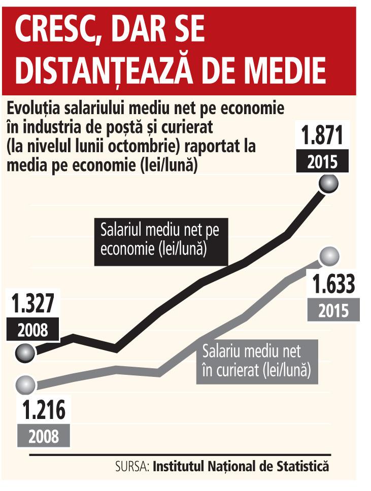 Evoluţia salariului mediu net pe economie în industria de poştă şi curierat (la nivelul lunii octombrie) raportat la media pe economie (lei/lună)