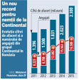 Evoluţia cifrei de afaceri şi a numărului de angajaţi din grupul Continental în România (2011-2015)