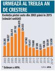 Evoluţia pieţei auto din 2003 până în 2015 (vânzări unităţi)