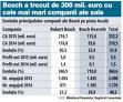 Grupul Bosch urcă cu aproape 60% în 2015, la peste 330 mil. euro