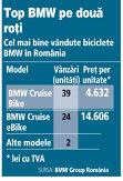 Cele mai bine vândute biciclete BMW în România