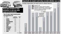 """""""Rablele"""" prind avânt: Aproape 300.000 de maşini vechi au fost importate anul trecut, fiind stabilit recordul ultimului deceniu"""