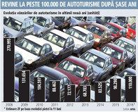 Evoluţia vânzărilor de autoturisme în ultimii nouă ani (2008-2016, unităţi)