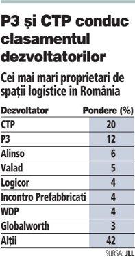 Cei mai mari proprietari de spaţii logistice în România