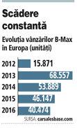 Evoluţia vânzărilor B-Max în Europa (2012-2016, unităţi)
