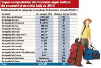 Evoluţia numărului de pasageri pe aeroporturile din România în perioada 2010-2016