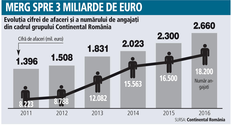 Grafic: Evoluţia cifrei de afaceri şi a numărului de angajaţi din cadrul grupului Continental România (2011-2016)