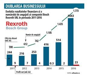 Fabrica din Blaj a grupului german Bosch şi-a dublat cifra de afaceri în ultimul an