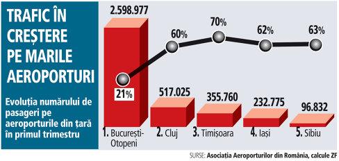 Grafic: Evoluţia numărului de pasageri pe aeroporturile din ţară în primul trimestru
