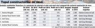 Grafic: Evoluţia rezultatelor financiare şi a numărului de salariaţi ai celor mai mari cinci companii din sectorul construcţiei de nave