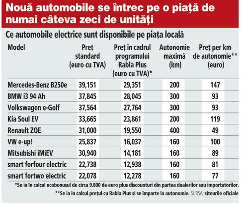 Grafic: Ce automobile electrice sunt disponibile pe piaţa locală