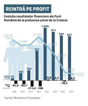 Ford reintră pe profit, dar vânzările nu mai cresc de patru ani