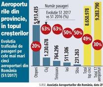 Grafic: Evoluţia traficului de pasageri pe cele mai mari cinci aeroporturi din România (S1/2017)