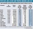 Grafic: Topul companiilor aeriene după numărul de locuri scoase la vânzare în acest an