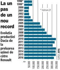 Grafic: Evoluţia producţiei Dacia de la preluarea uzinei de către Renault (1998-2016)