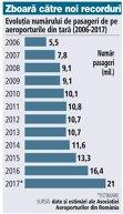 Grafic: Evoluţia numărului de pasageri de pe aeroporturile din ţară (2006-2017)