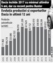 Grafic: Evoluţia producţiei şi exporturilor Dacia în ultimii 12 ani
