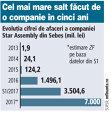 Grafic: Evoluţia cifrei de afaceri a companiei Star Assembly din Sebeş (2013-2017; mil. lei)