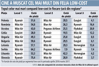 Grafic: Topul celor mai mari companii low-cost în fiecare ţară din regiune