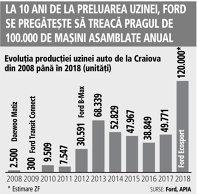 Grafic: Evoluţia producţiei uzinei auto de la Craiova din 2008 până în 2018 (unităţi)