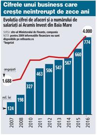 Producătorul de mobilă Aramis Invest din Baia Mare ajunge la 4.000 de angajaţi