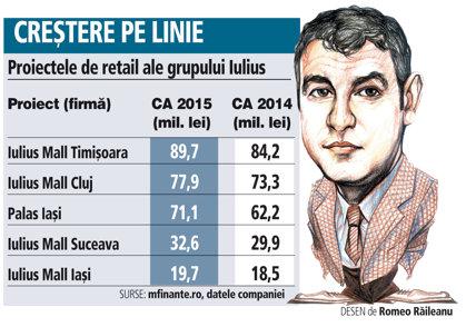 Proiectele de retail ale grupului Iulius (CA 2015)