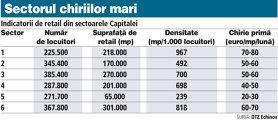 Sectorul cinci este cel mai ieftin pentru dezvoltatorii din retail. Zona de nord, cea mai scumpă