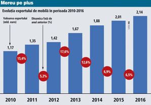 Câştigătorii crizei: Fabricile din industria mobilei şi-au majorat exporturile cu un miliard de euro în şapte ani