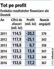 Businessul Deutek, preluat de americani, a crescut la 153,6 mil. lei în 2016, cu o marjă de profit de 11%