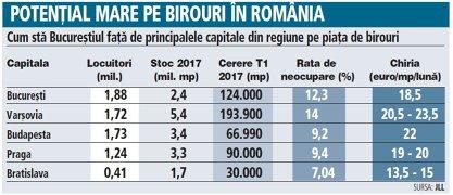 Grafic: Cum stă Bucureştiul faţă de principalele capitale din regiune pe piaţa de birouri