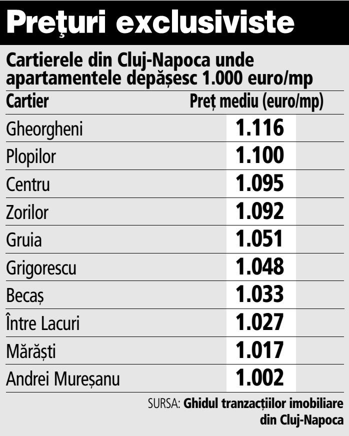 Grafic: Cartierele din Cluj-Napoca unde apartamentele depăşesc 1.000 euro/mp