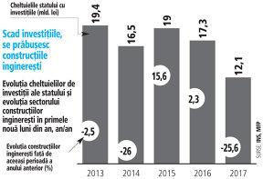Cele mai mici investiţii ale statului din ultimii zece ani provoacă cea mai mare prăbuşire a construcţiilor inginereşti
