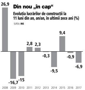 Construcţiile se duc din nou la vale, influenţate de lipsa investiţiilor publice: -7% la 11 luni din 2017