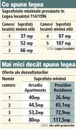 Grafic: Suprafeţele minimale prevăzute în Legea locuinţei 114/1996