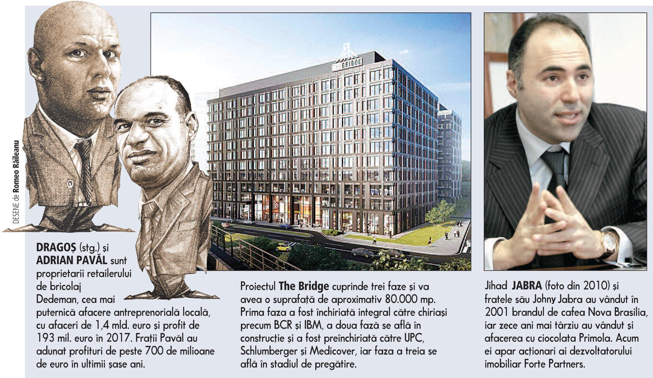 Fraţii Pavăl cumpără cu 200 mil. euro proiectul de birouri The Bridge din Bucureşti de la fraţii libanezi Jabra. În ultimii şase ani fraţii Pavăl au adunat profituri de peste 700 de milioane de euro