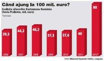 Prolemn a devenit Kastamonu România şi mizează pe dublarea afacerilor la 80 mil. euro