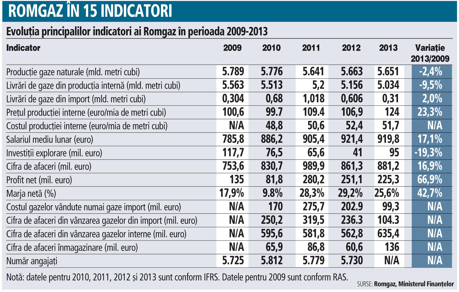 Evoluţia principalilor indicatori ai Romgaz în perioada 2009-2013