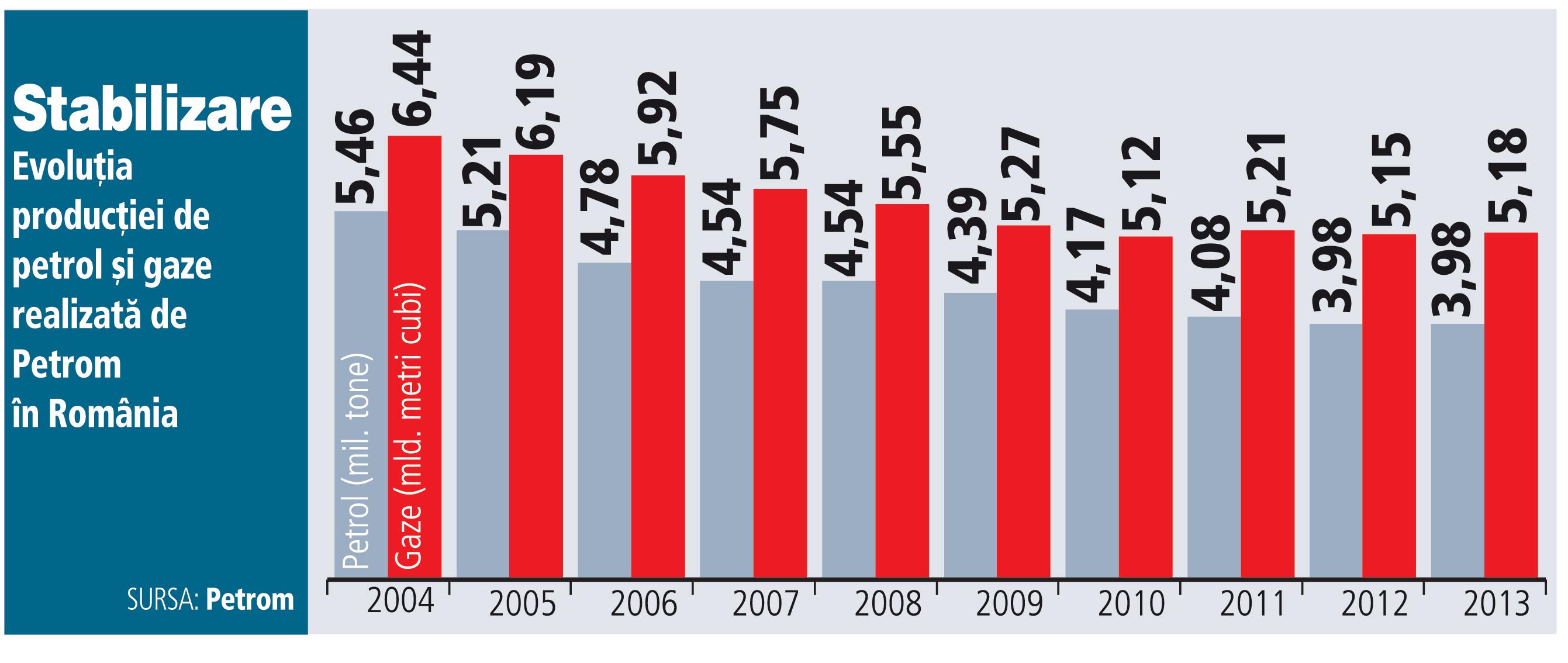 Evoluţia producţiei de petrol şi gaze realizată de Petrom în România (2004-2013)