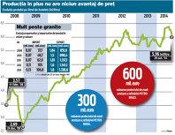 Petroliştii cred în revenirea consumului de benzină după ce România a trimis peste graniţe în cinci ani benzină de aproape 6 miliarde de euro